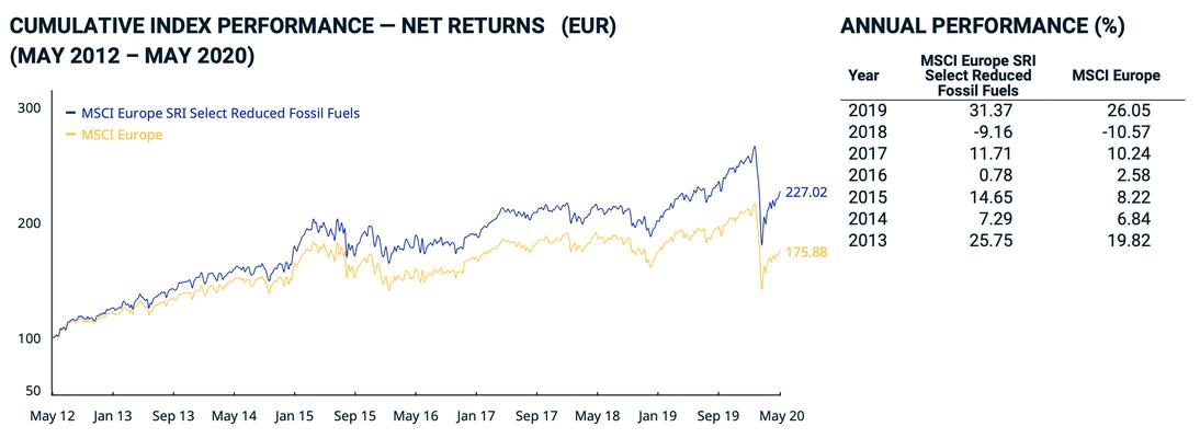 MSCI Chart-Vergleich ESG-Konventionell