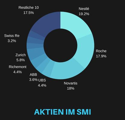 Kuchendiagramm mit prozentualer Verteilung der im SMI enthaltenen Aktien.