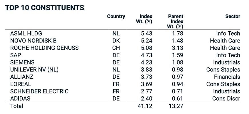 MSCI Tabelle unterschiedliche Gewichtung der Aktien