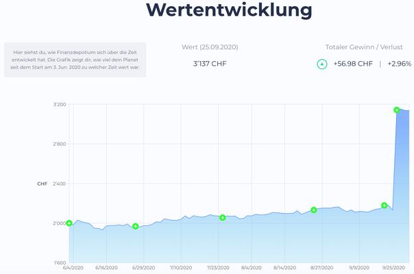 Selma Finance Wertentwicklung