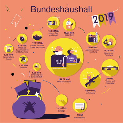 Illustration Bundeshaushalt Infografik, Neujahrsillustration, © Studio Käfig 2019