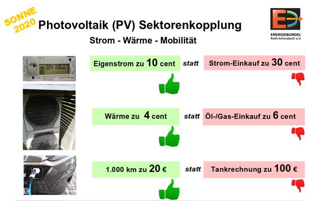 Sektorenkopplung mit CO2-freiem Solar-/Windstrom