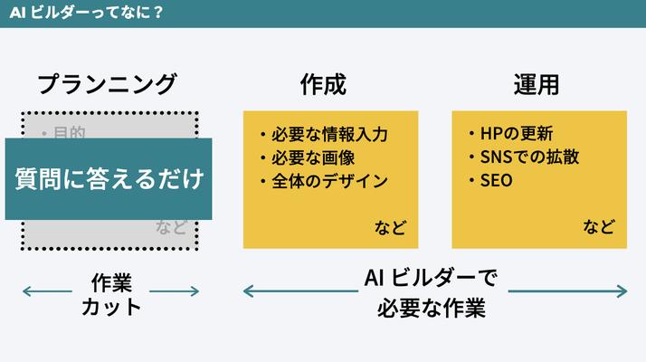 AI ビルダーセミナースライド