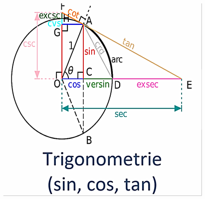Trigonometrie (sin, cos, tan)