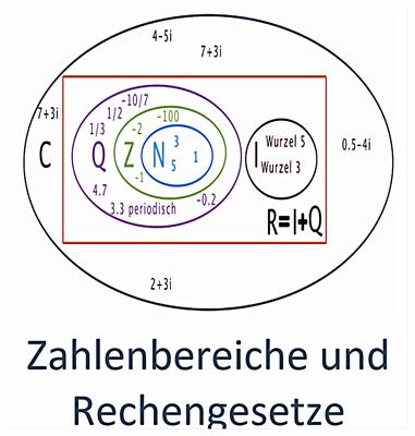 Zahlenbereiche und Rechengesetze