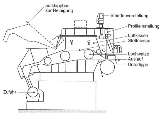 Lochwalzenstoffauflauf