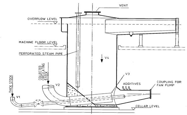 Verdünnung im Siebwasserturm