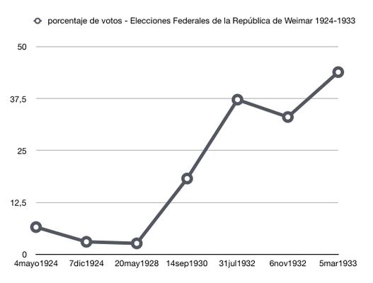 porcentaje de votos - Elecciones Federales de la República de Weimar 1924-1933