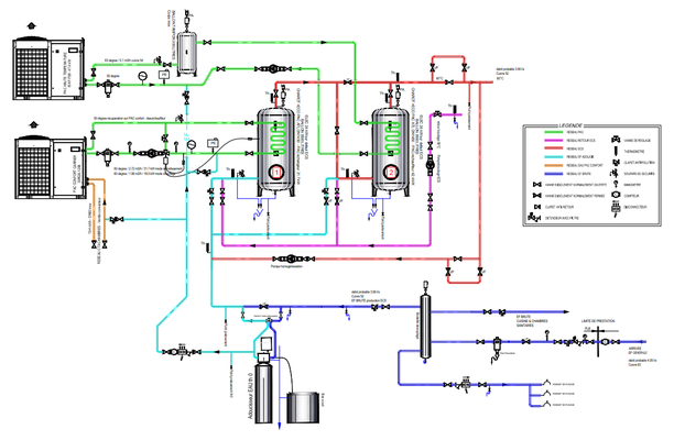 [2] Le synoptique de production d'eau chaude sanitaire