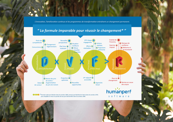 """Conception graphique et mise en page, poster """"formule DVFR"""",  format A2, Humanperf software  (Lille)."""