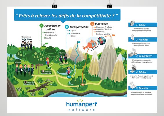 """Illustrations et mise en page poster """"Défis de la compétitivité"""", format A2, Humanperf software  (Lille)."""