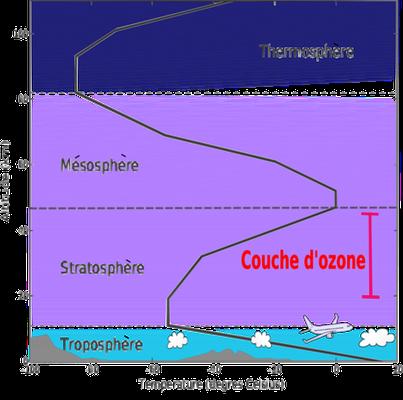 Coupe de l'atmosphère terrestre et localisation de la couche d'ozone entre15 et 60 km. Source: wikipédia.