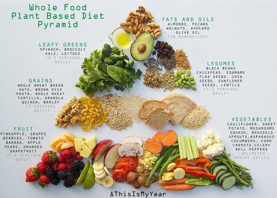 Vegan voedselpiramide