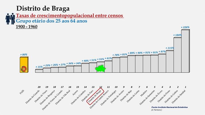 Distrito de Braga -Taxas de crescimento populacional entre 1900 e 1960 (25-64 anos) -  Ordenação dos distritos