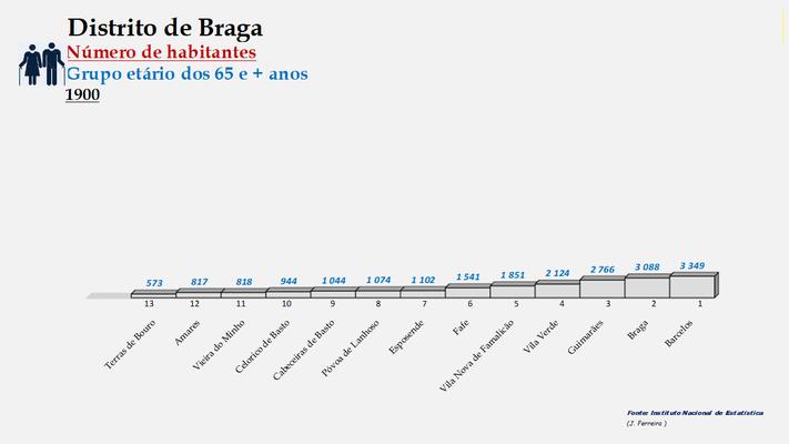 Distrito de Braga - Variação comparada da população (65 e + anos) dos concelhos (1864 a 2011)