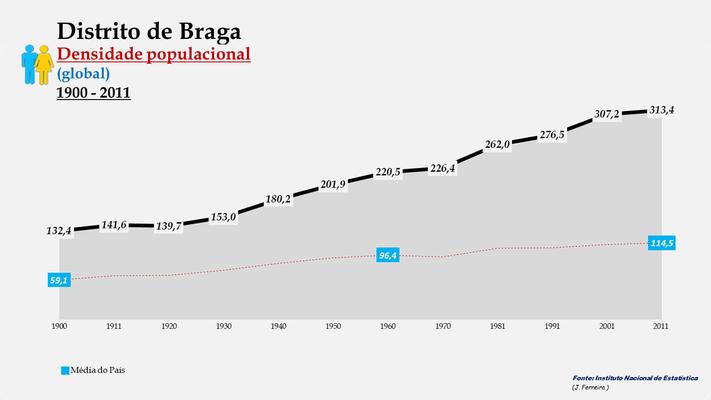 Distrito de Braga - Evolução da densidade populacional (global) (1900-2011)