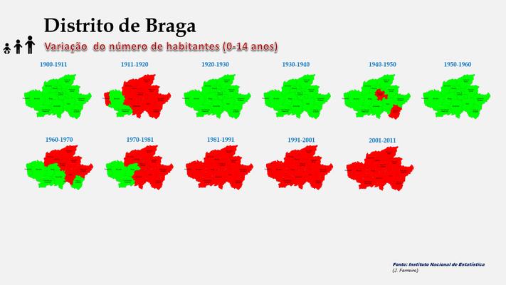 Distrito de Braga - Variação comparada da população (0-14 anos) dos concelhos (1864 a 2011)