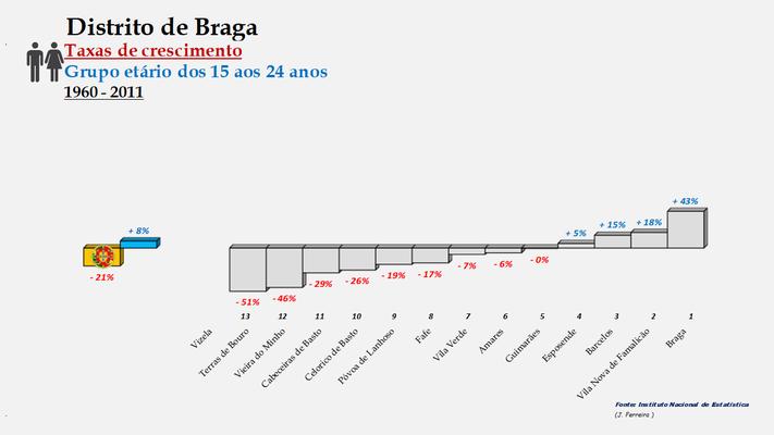 Distrito de Braga – Ordenação dos concelhos em função da taxa de crescimento da população entre os 15 e os 24 anos (1960-2011)