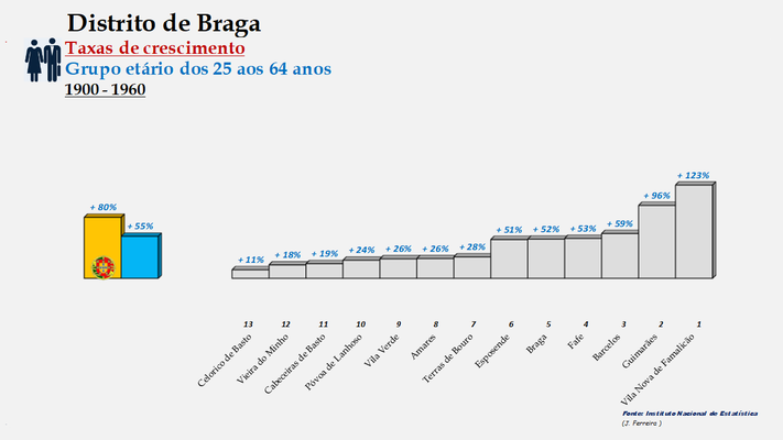 Distrito de Braga – Ordenação dos concelhos em função da taxa de crescimento da população entre os 25 e os 64 anos (1900-1960)