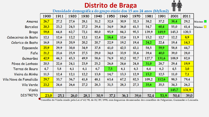 Distrito de Braga - Densidade populacional (15/24 anos) dos concelhos (1900/2011)