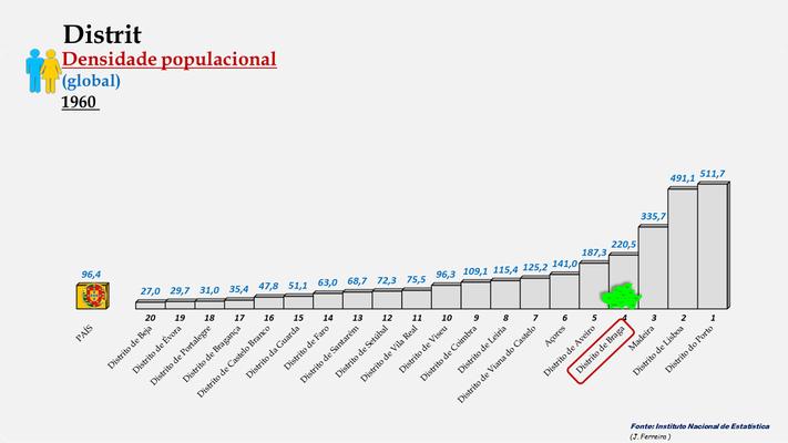 Distrito de Braga – Densidade populacional global – Ordenação entre os distritos portugueses em 1960