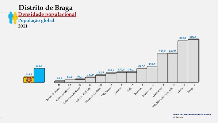 Distrito de Braga - Densidade populacional (global) – Ordenação dos concelhos em 2011