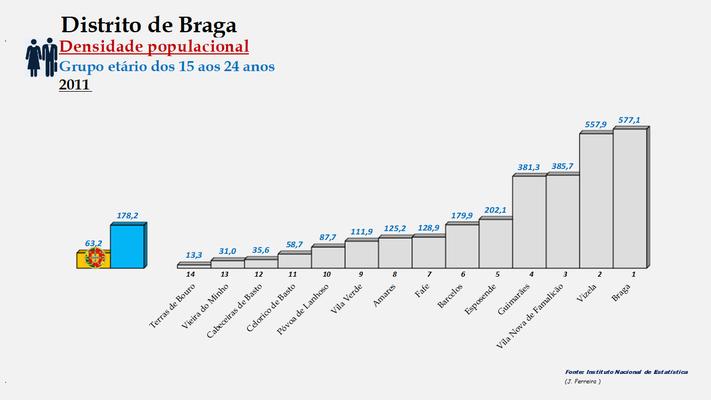 Distrito de Braga - Densidade populacional (25/64 anos) – Ordenação dos concelhos em 2011