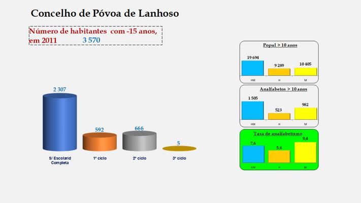 Póvoa de Lanhoso - Escolaridade da população com menos de 15 anos e Taxas de analfabetismo (2011)