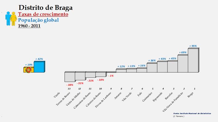 Distrito de Braga – Ordenação dos concelhos em função da taxa de crescimento populacional (1960-2011)