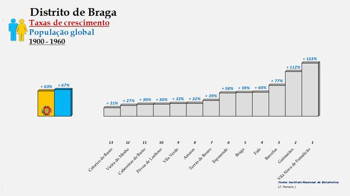 Distrito de Braga – Ordenação dos concelhos em função da taxa de crescimento populacional (1900-1960)