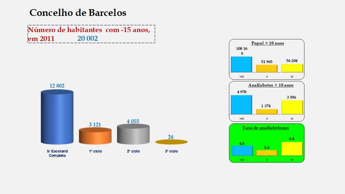 Barcelos - Escolaridade da população com menos de 15 anos e Taxas de analfabetismo (2011)