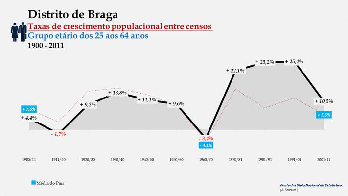 Distrito de Braga -Taxas de crescimento populacional entre censos (25/64 anos)