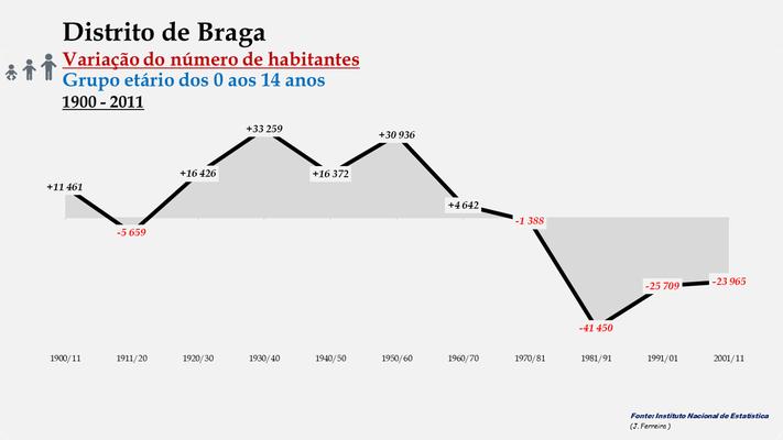 Distrito de Braga - Variação do número de habitantes (0-14 anos) (1900-2011)