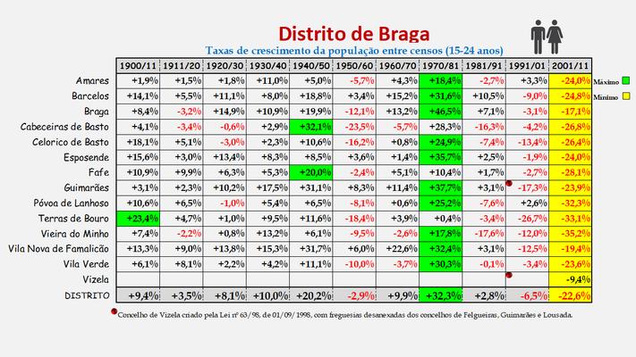 Distrito de Braga -Taxas de crescimento da população (15-24 anos) dos concelhos (1900 a 2011)