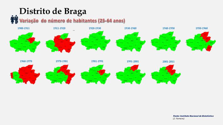 Distrito de Braga - Variação comparada da população (25-64 anos) dos concelhos (1864 a 2011)
