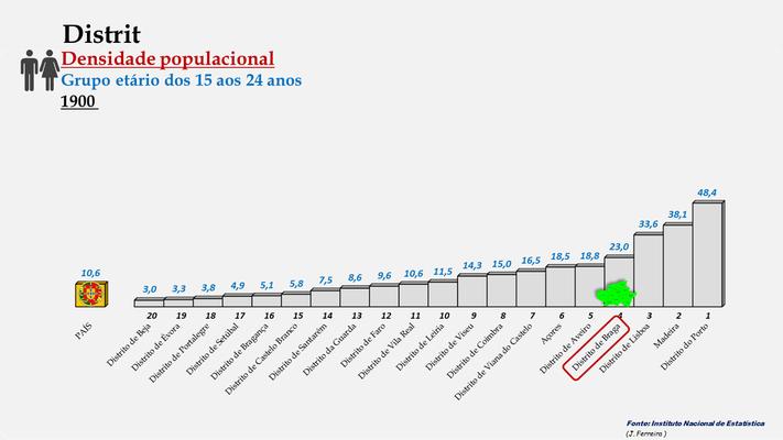 Distrito de Braga – Densidade populacional (15-24 anos) – Ordenação entre os distritos portugueses em 1900
