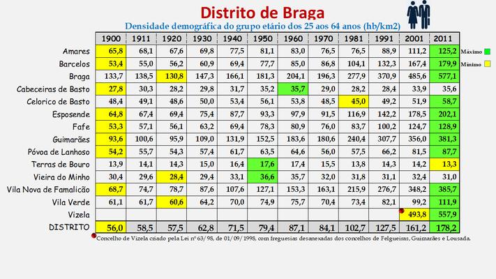 Distrito de Braga - Densidade populacional (25/64 anos) dos concelhos (1900/2011)