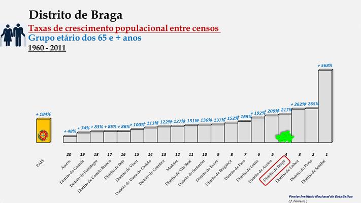 Distrito de Braga -Taxas de crescimento populacional entre 1960 e 2011 (65 e + anos) -  Ordenação dos concelhos