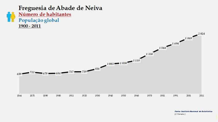 Abade de Neiva - Número de habitantes (1864-2011)