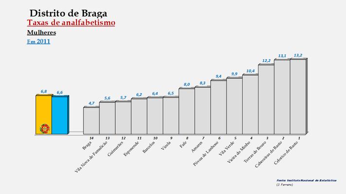 Distrito de Braga - Percentagem de analfabetos em 2011 (Mulheres)