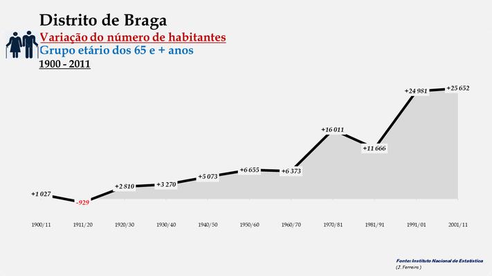 Distrito de Braga - Variação do número de habitantes (65 e + anos) (1900-2011)