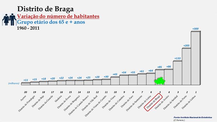 Distrito de Braga - Variação do número de habitantes (65 e + anos) - Posição no ranking (1960 a 2011)