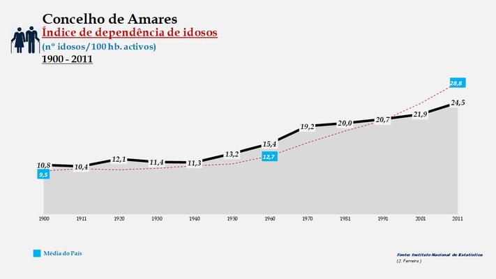 Amares - Índice de dependência de idosos 1900-2011