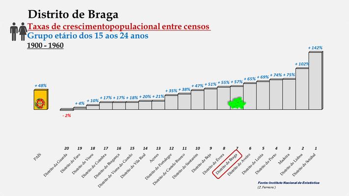 Distrito de Braga -Taxas de crescimento populacional entre 1900 e 1960 (15-24 anos) -  Ordenação dos distritos