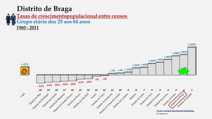 Distrito de Braga -Taxas de crescimento populacional entre 1960 e 2011 (25-64 anos) -  Ordenação dos distritos