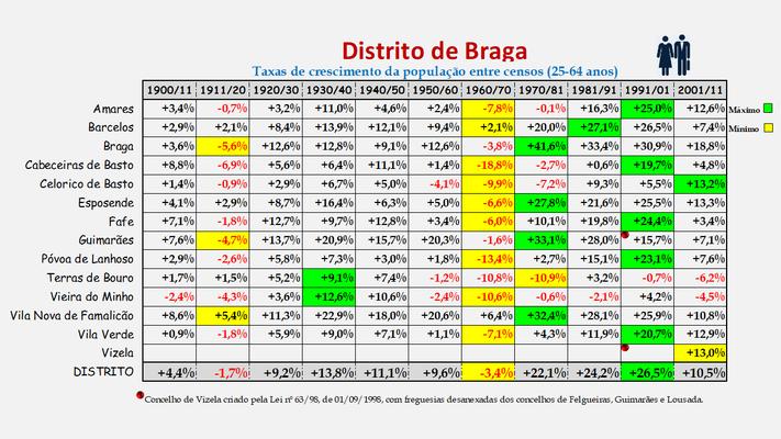 Distrito de Braga -Taxas de crescimento da população (25-64 anos) dos concelhos (1900 a 2011)