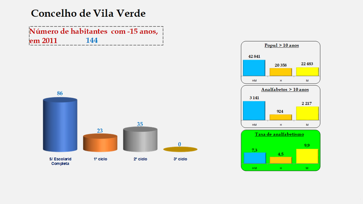 Vila Verde - Escolaridade da população com menos de 15 anos e Taxas de analfabetismo (2011)