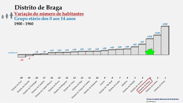 Distrito de Braga - Variação do número de habitantes (0-14 anos) - Posição no ranking (1900 a 1960)
