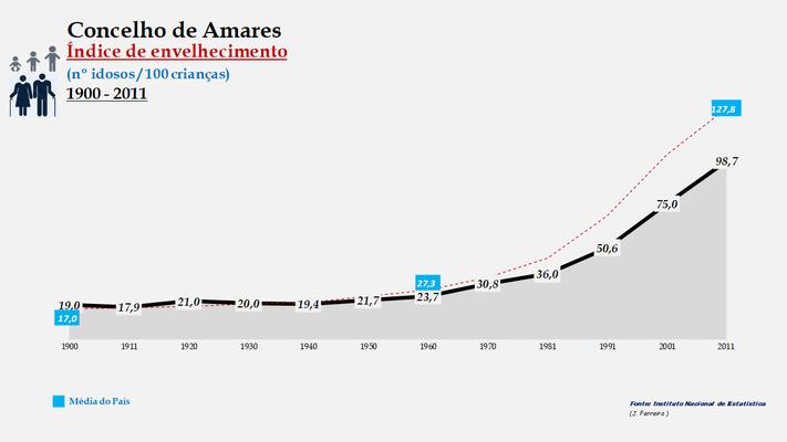 Amares - Índice de envelhecimento 1900-2011