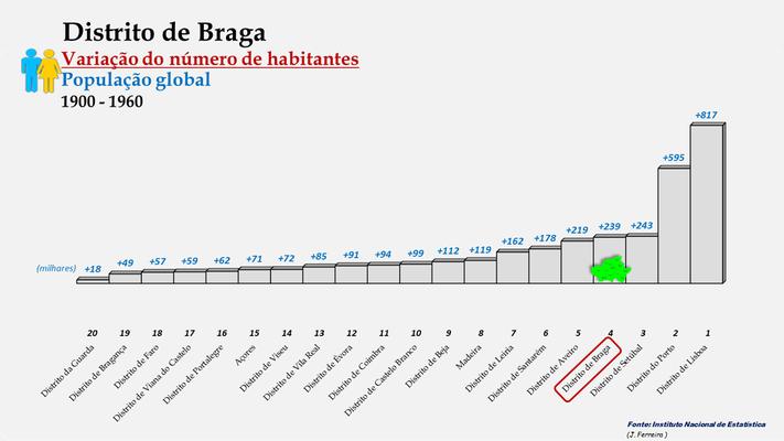 Distrito de Braga - Variação do número de habitantes (global) - Posição no ranking (1900 a 1960)